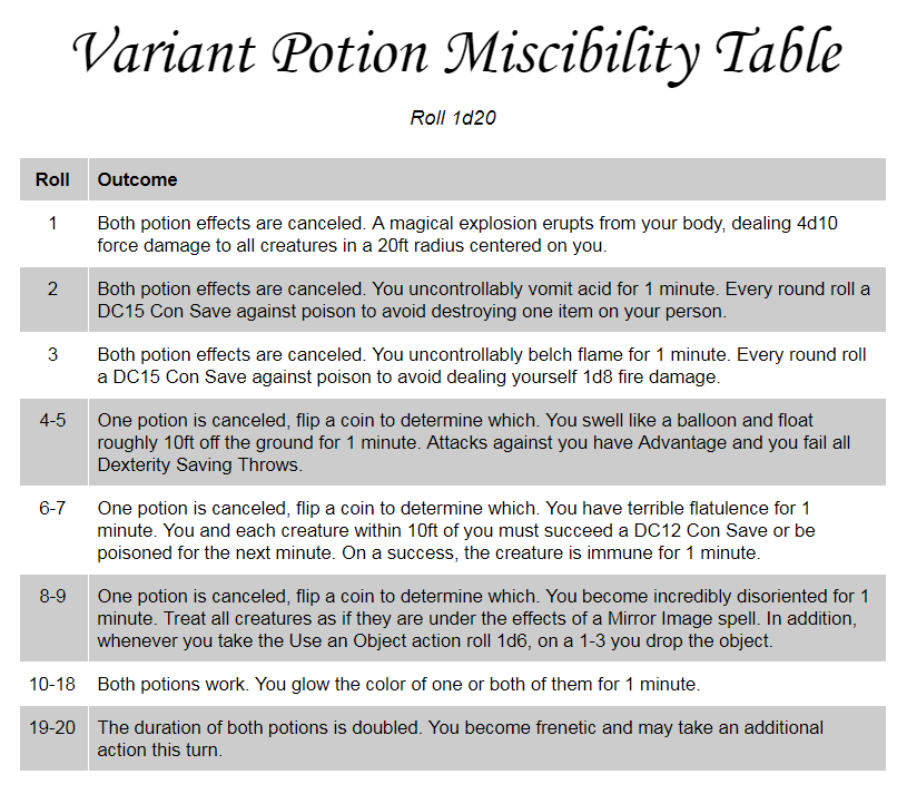 potion miscibility